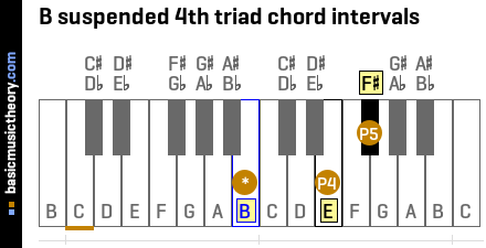 B suspended 4th triad chord intervals