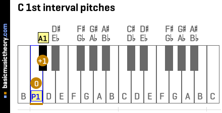 C 1st interval pitches