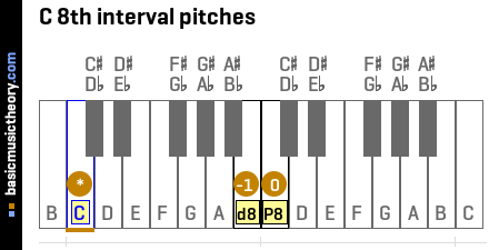C 8th interval pitches