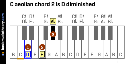 C aeolian chord 2 is D diminished