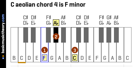 C aeolian chord 4 is F minor