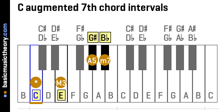 C augmented 7th chord intervals