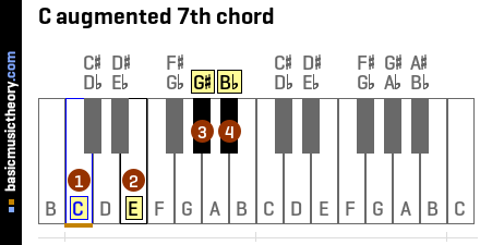 C augmented 7th chord