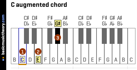 C augmented chord