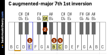 C augmented-major 7th 1st inversion