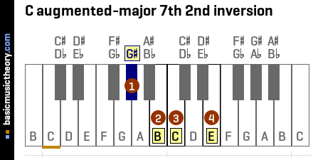 C augmented-major 7th 2nd inversion