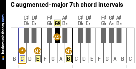 C augmented-major 7th chord intervals
