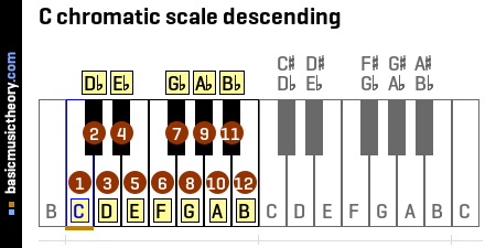 C chromatic scale descending