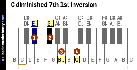 C diminished 7th 1st inversion