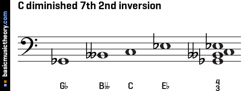 C diminished 7th 2nd inversion