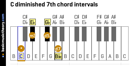 C diminished 7th chord intervals