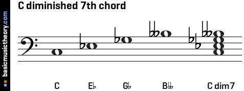 C diminished 7th chord