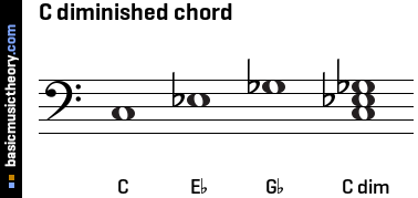 C diminished chord