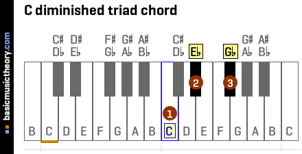 C diminished triad chord