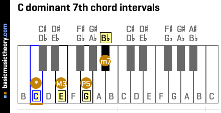C dominant 7th chord intervals