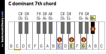 Piano piano chords c7 : basicmusictheory.com: C dominant 7th chord