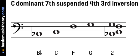 C dominant 7th suspended 4th 3rd inversion