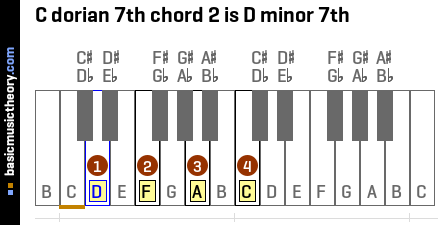C dorian 7th chord 2 is D minor 7th