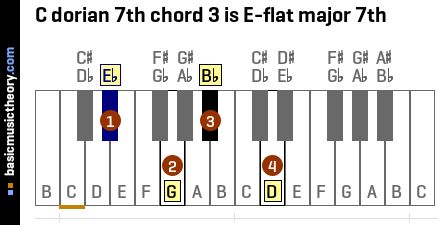 C dorian 7th chord 3 is E-flat major 7th