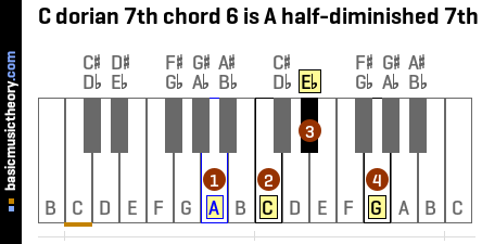 C dorian 7th chord 6 is A half-diminished 7th