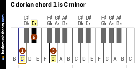 C dorian chord 1 is C minor