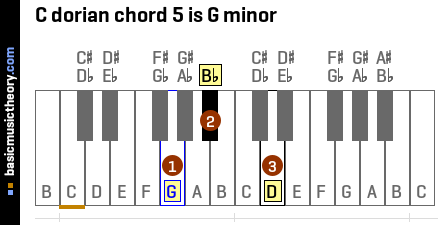 C dorian chord 5 is G minor
