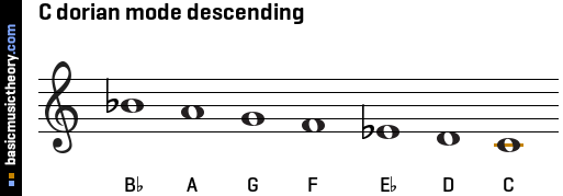 What are the Seven Modes of Music?