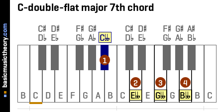 C-double-flat major 7th chord
