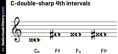 C-double-sharp 4th intervals