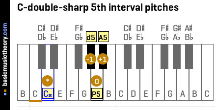 C-double-sharp 5th interval pitches