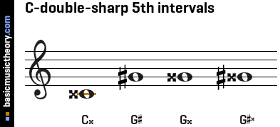 C-double-sharp 5th intervals
