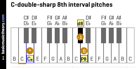 C-double-sharp 8th interval pitches