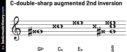 C-double-sharp augmented 2nd inversion