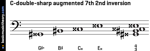 C-double-sharp augmented 7th 2nd inversion