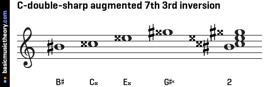 C-double-sharp augmented 7th 3rd inversion