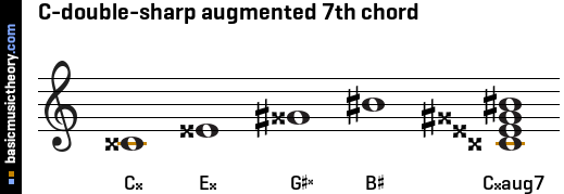 C-double-sharp augmented 7th chord
