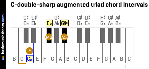 C-double-sharp augmented triad chord intervals