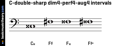 C-double-sharp dim4-perf4-aug4 intervals