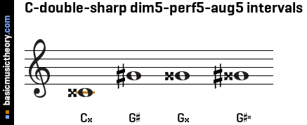 C-double-sharp dim5-perf5-aug5 intervals