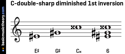 C-double-sharp diminished 1st inversion