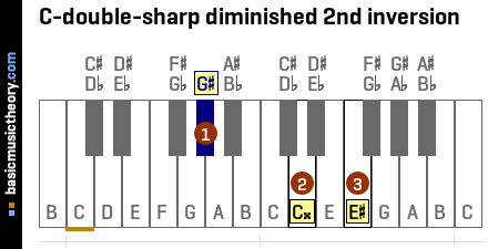 C-double-sharp diminished 2nd inversion