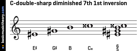 C-double-sharp diminished 7th 1st inversion