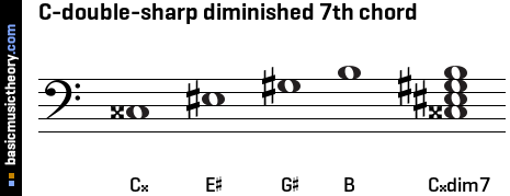 C-double-sharp diminished 7th chord