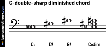 C-double-sharp diminished chord