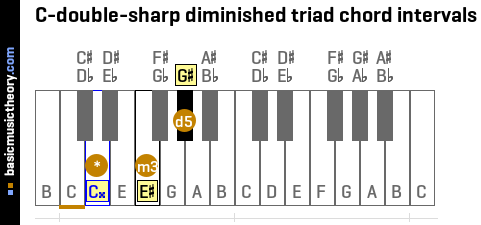C-double-sharp diminished triad chord intervals