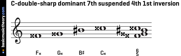 C-double-sharp dominant 7th suspended 4th 1st inversion