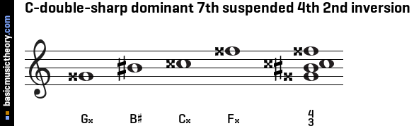 C-double-sharp dominant 7th suspended 4th 2nd inversion