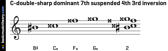 C-double-sharp dominant 7th suspended 4th 3rd inversion