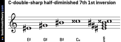 C-double-sharp half-diminished 7th 1st inversion