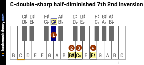 C-double-sharp half-diminished 7th 2nd inversion